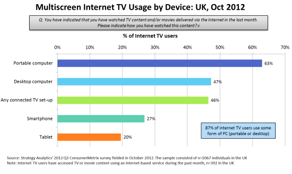 UK multiscreen usage 0313