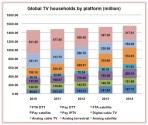 One billion digital TV homes by year-end