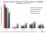Tablet users prefer OTT apps to TV apps