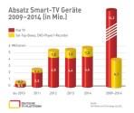 Absatz-SmartTV_2009-2014