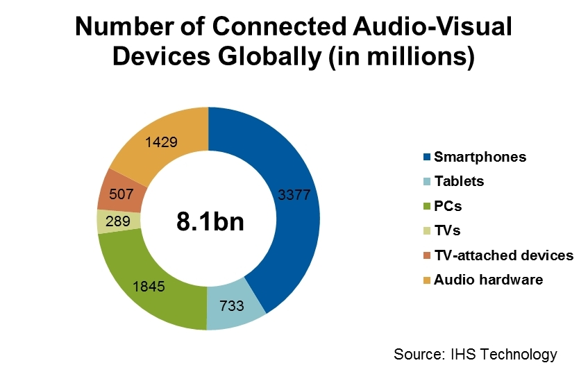Connected Devices in 2016