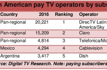 LatAm Pay TV Operator Forecasts 2016