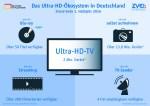 UHD-Oekosystem-Grafik-ZVEI-DTVP-2016