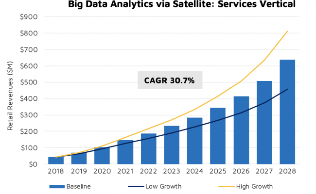 Satellite Based Big Data Analysis Offers 18 4bn Market Opportunity Nsr Broadcastpro Me