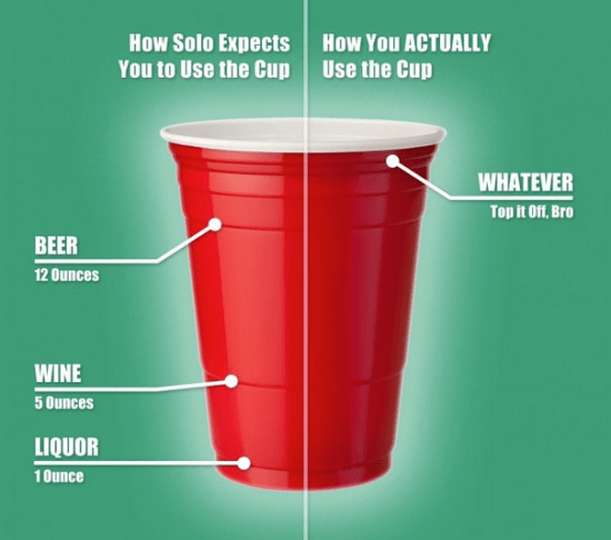 red solo cup usage