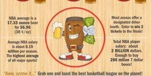 Infographic: Beer prices for every NBA arena