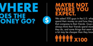 Why Am I Broke? Infographic Shows What Guys Are Spending Most of Their Money On