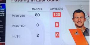ESPN Boldly Proves All The Cleveland Cavaliers Are Better Quarterbacks Than Johnny Manziel