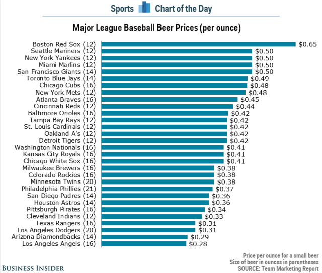 beer-price-per-ounce-mlb-stadiums-2015
