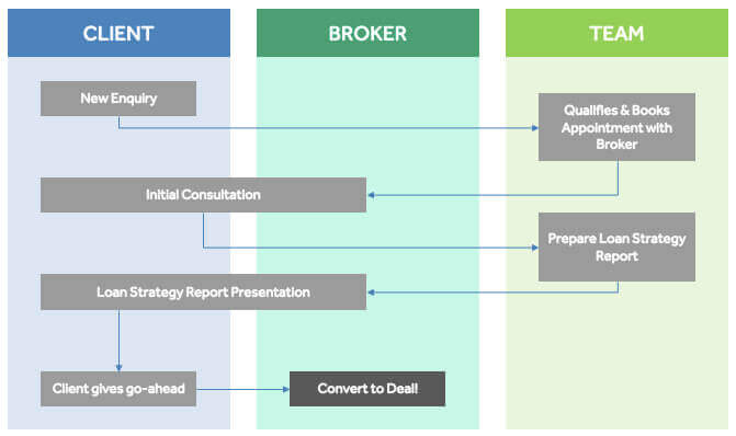 The Ideal Mortgage Broker Sales Process Scripts, Tips  Flowchart