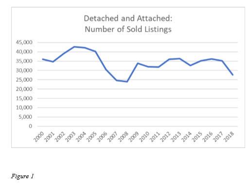 2018 San Diego Real Estate Market Analysis - San Diego real estate - real estate market analysis