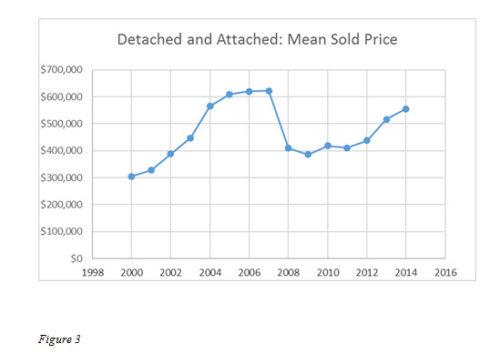 San Diego Real Estate Market Analysis - 2nd Quarter 2014 - San Diego - real estate market analysis