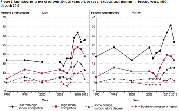 Youth Unemployment Is a Problem for Social Mobility