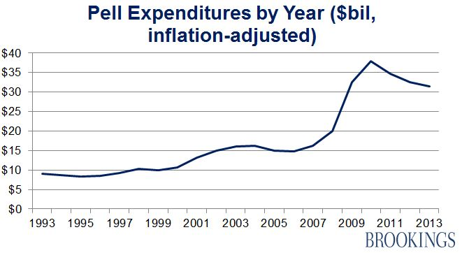 Analyzing trends in Pell Grant recipients and expenditures