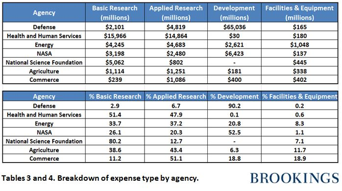 Research and development budget requests increase across federal