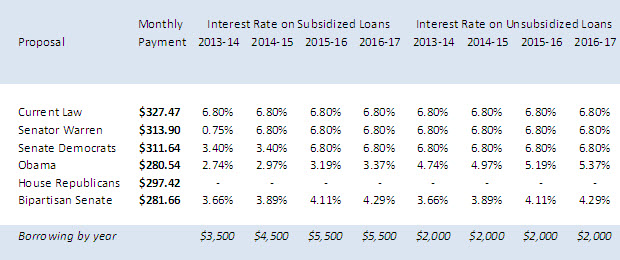 Do Student Loan Interest Rates Matter?