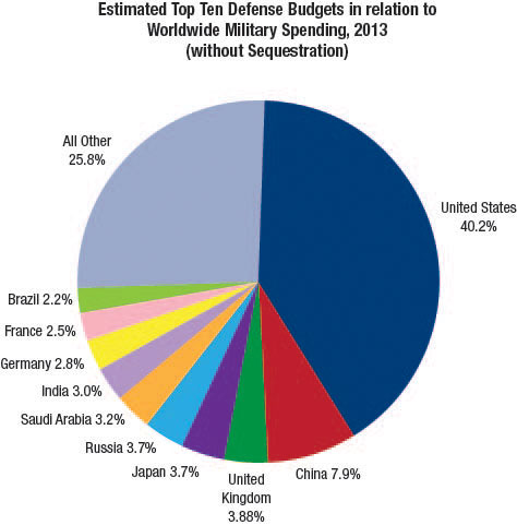 Separating Sequestration Facts from Fiction Defense Sequestration