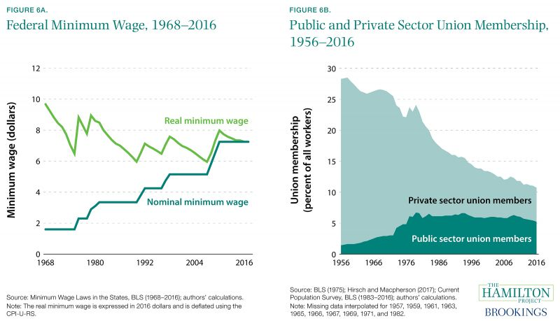 Thirteen facts about wage growth