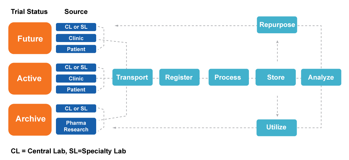 Sample Hub™ Integrated Lifecycle Management