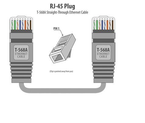 RJ45 Colors and Wiring Guide Diagram TIA/EIA 568A/568BBrothers-Y