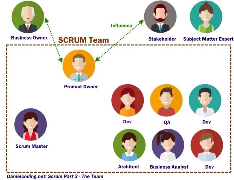 Scrum 6 Roles Bryan Marshall