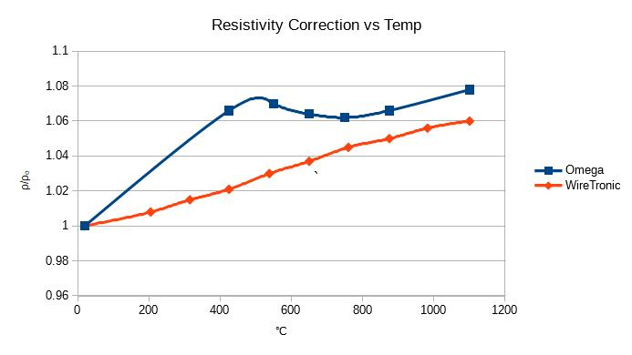 Heating a Nichrome Wire with Math Brysonics