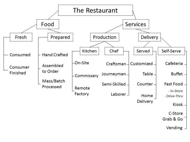 Restaurants » Boston Hospitality Review Boston University