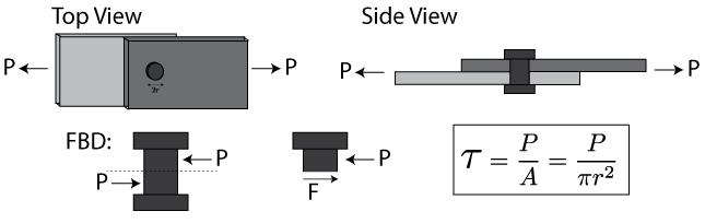 Mechanics of Materials Stress » Mechanics of Slender Structures