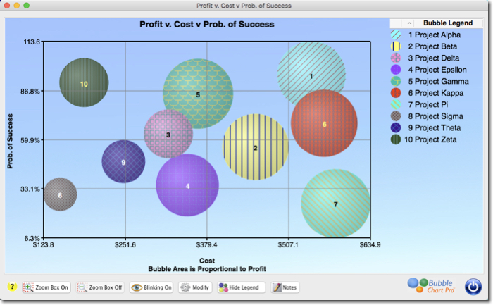 What Are Bubble Charts? Bubble Chart Pro