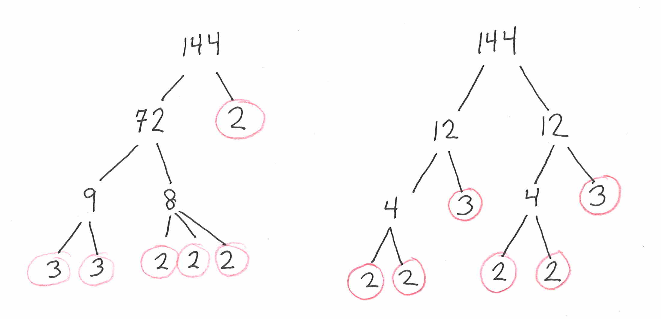 Prime Factorization The Unique Factorization Theorem