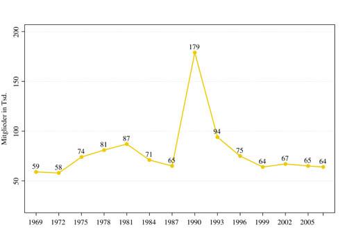 Mitgliederentwicklung der FDP seit 1969