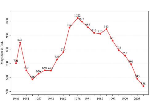 Mitgliederentwicklung der SPD seit 1946