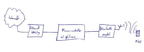 bt_internett-block-diagram - Build Electronic Circuits