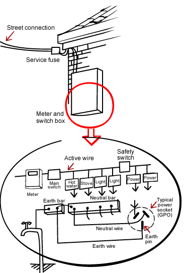 Home Electrical Wiring Diagram And Installation Basics - Wwwcasei