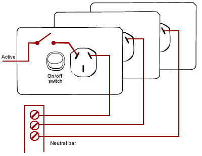 Socket outlets or GPOs (power points) BUILD - types of power points
