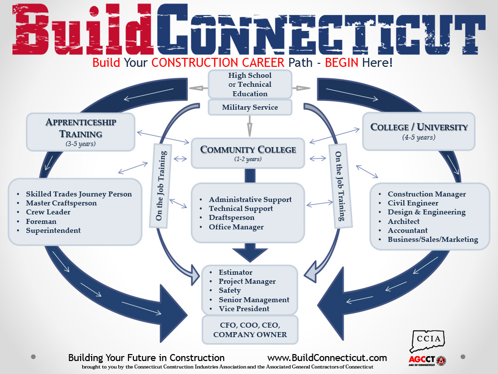 Build YOUR Construction Career! Choose a Path for YOUR Future - building your career