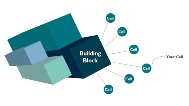 Protected Cells (PCC) \u2013 Building Block PCC
