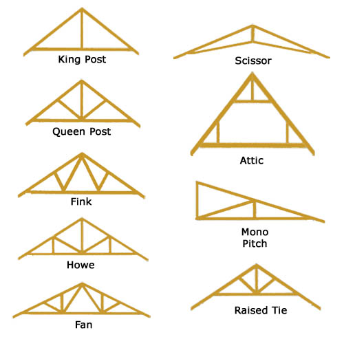 Roof trusses For the Home Pinterest Roof trusses, Woods and - professional reference list