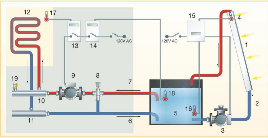 Home Heating Diagram - Awwajwiiurbanecologistinfo \u2022