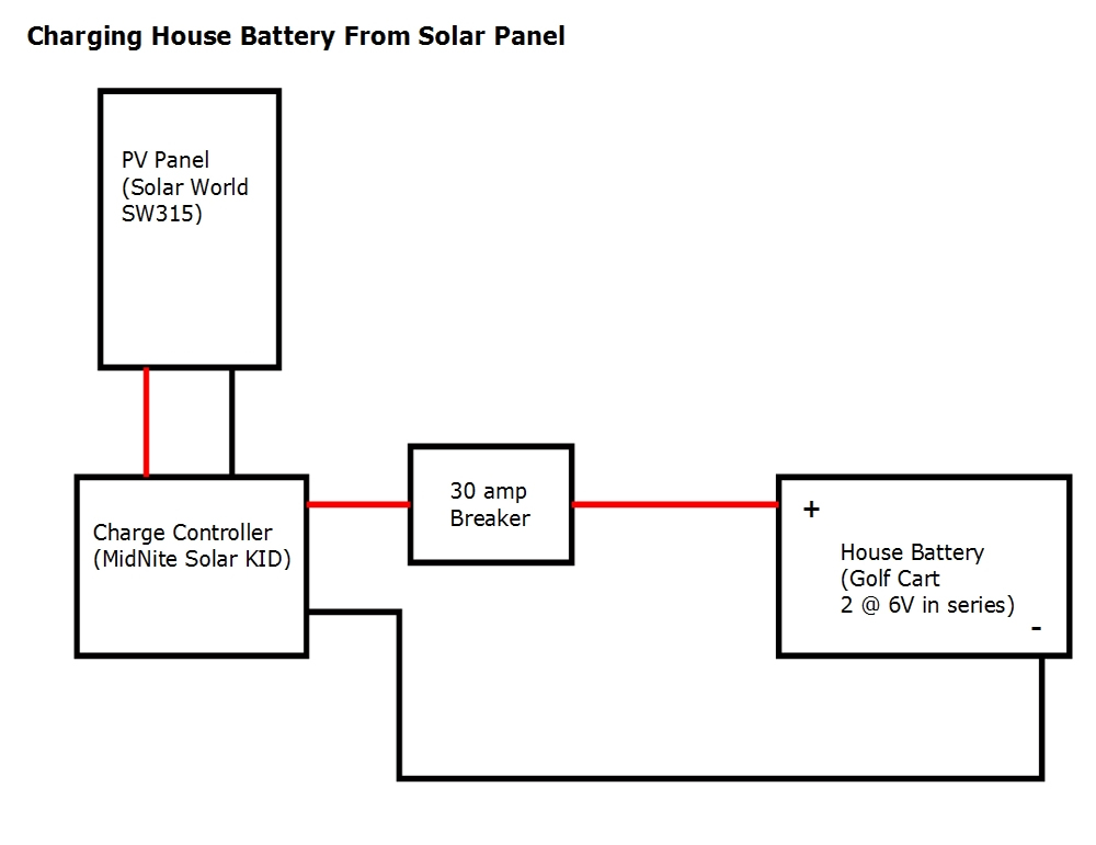 solar power wiring diagram for van conversion