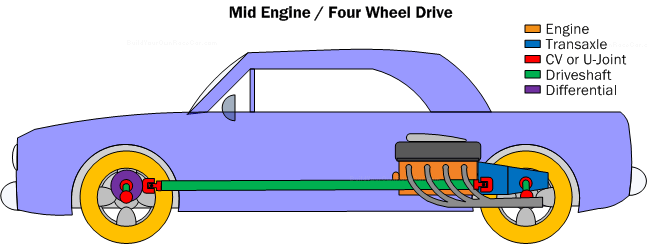 mid engine car diagram