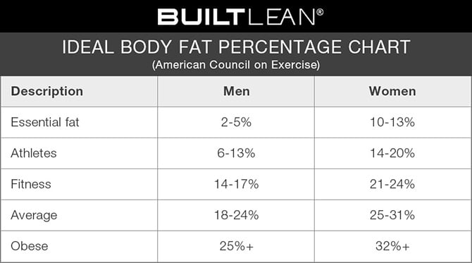 Ideal Body Fat Percentage Chart How Lean Should You Be? - body fat chart