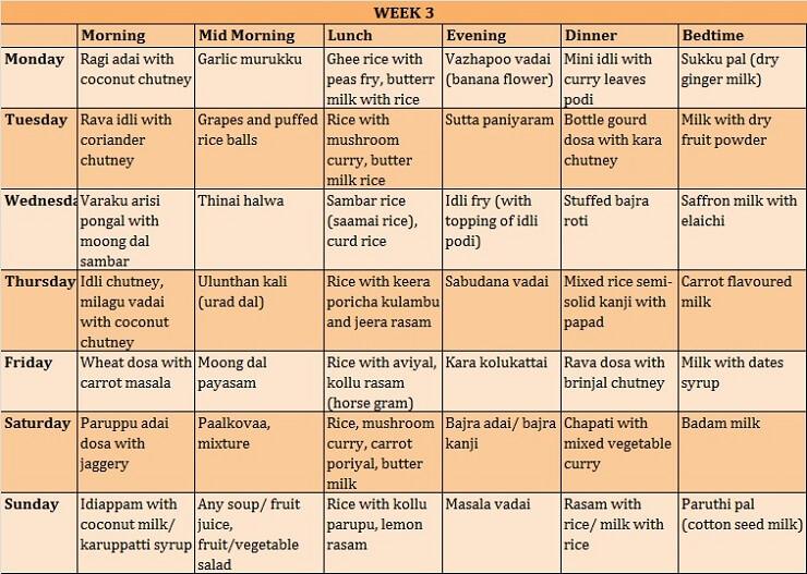 Sample Daily Menu for 3 Year Old (Pure Veg Tamilian Cuisine)