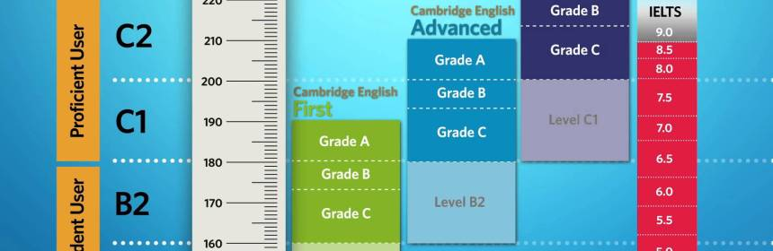 CEFR , CAMBRIDGE & IELTS