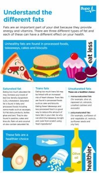 High cholesterol | Health Information | Bupa UK