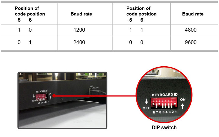 How to install and connect PTZ cameras?