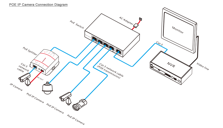 poe ip camera connection diagram