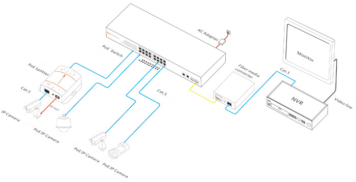 24 ch poe switch connection diagram