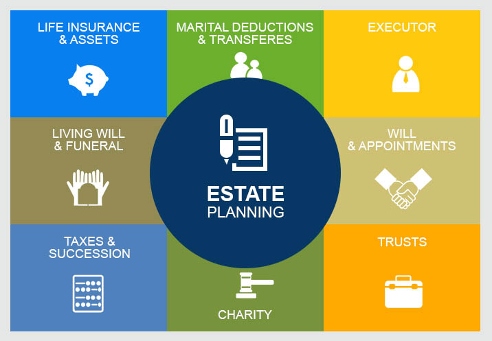 Funeral Plan Checklist