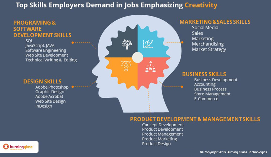 OK, You\u0027re Creative Five Skill Sets You\u0027ll Need in the Job Market - software skills